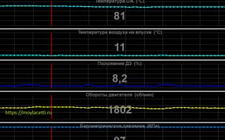 Нормальная рабочая температура двигателя