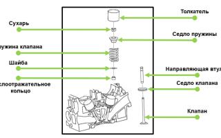 Что такое тарелка клапана в двигателе