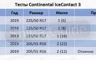 Рейтинг лучшей зимней шипованной резины 2020 года