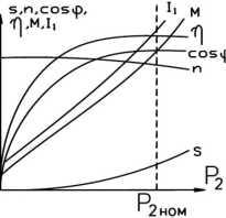 График рабочей характеристики асинхронного двигателя