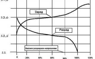 Степень заряда акб по напряжению