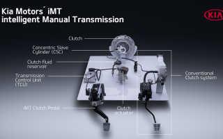 Что такое двигатель марки crdi