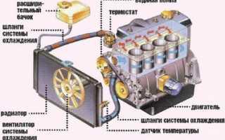 Выдавливает антифриз двигатель холодный